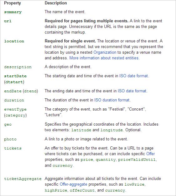 Google post snaphot