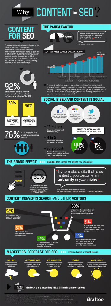 WhyContentForSEO_FINAL infography